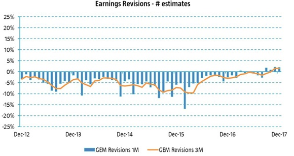 figure 2 earnings revisions emerging markets
