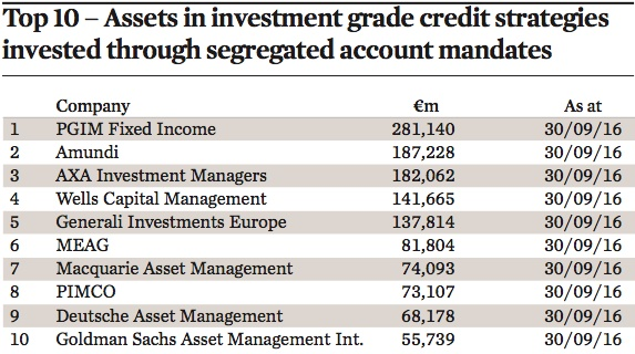 top 10 assets in investment grade credit strategies invested through segregated account mandates