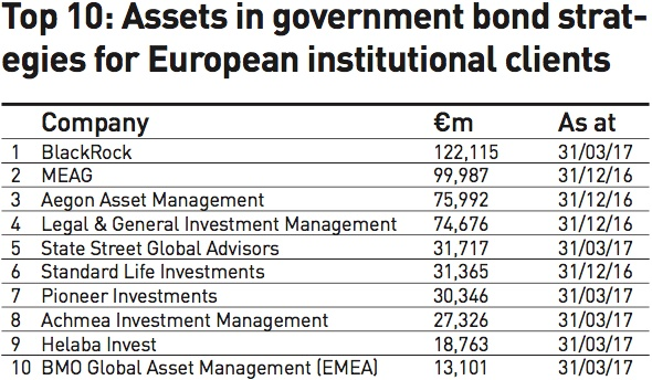 top 10 assets in government bond strategies for european institutional clients