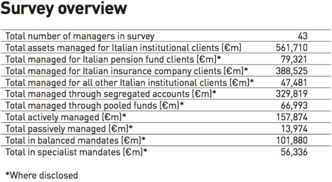 ipe survey managers of italian institutional assets 2017 survey overview
