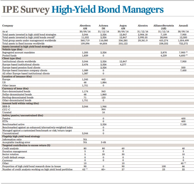 IPE survey - High-Yield Bond Managers 2017
