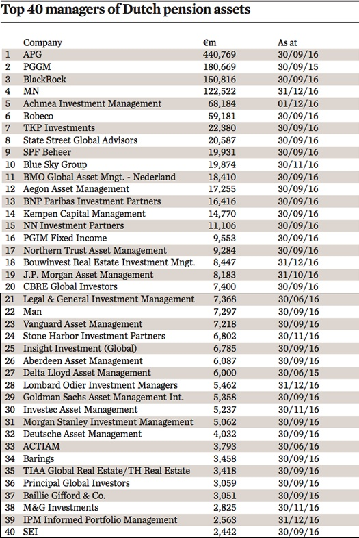 top 40 managers of dutch pension assets