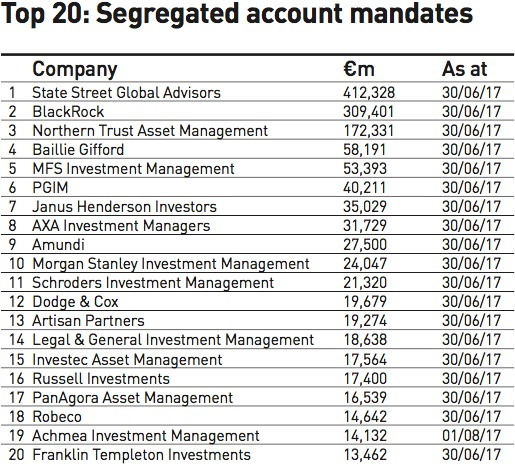 top 20 segregated account mandates