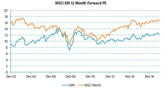 figure 1 emerging markets equities trade at a discount to developed markets