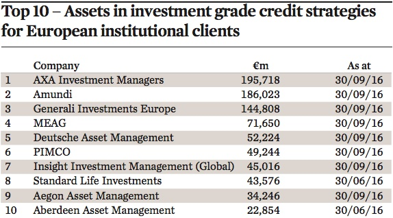 top 10 assets in investment grade credit strategies for european institutional clients