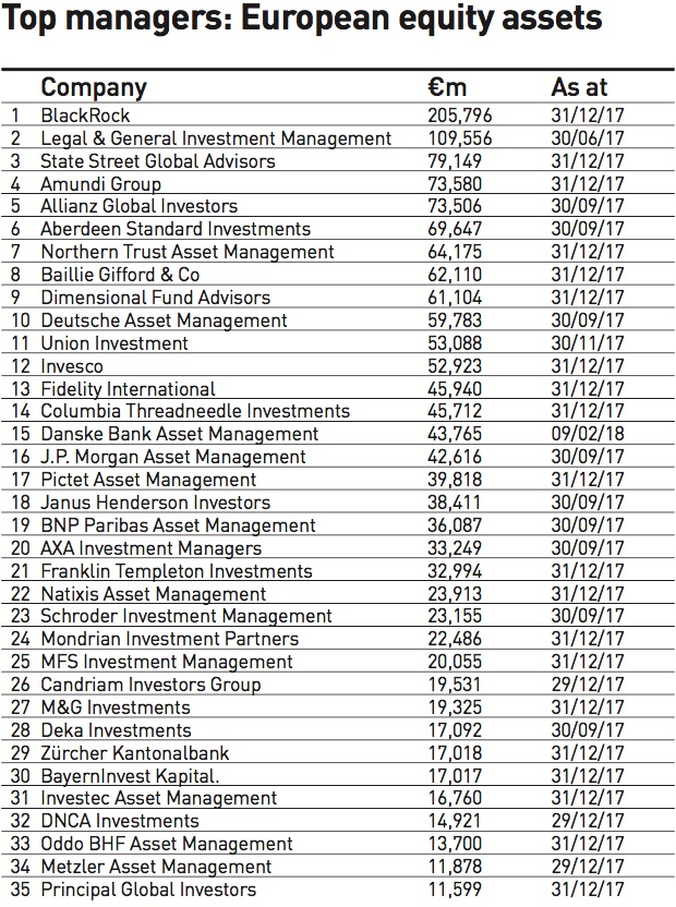 top managers european equity assets 2018