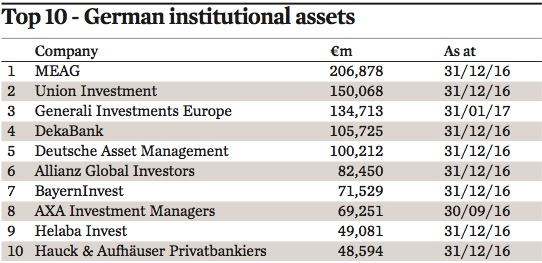 top 10 german institutional assets