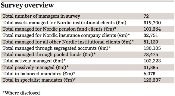managers of nordic institutional assets survey overview 2016