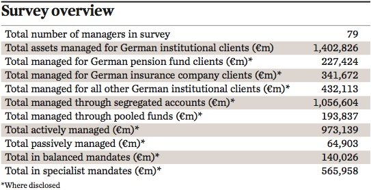 summary ipe survey managers of german institutional assets