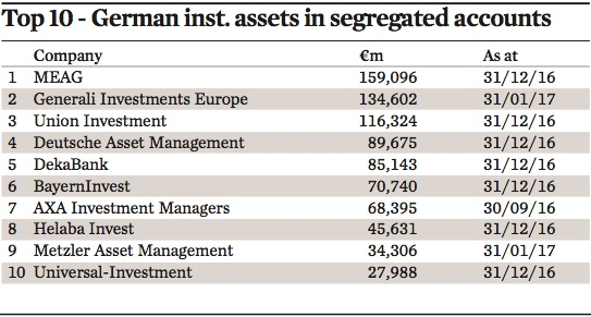 top 10 german inst assets in segregated accounts