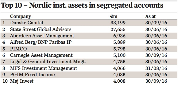 top 10 nordic inst. assets in segregated accounts