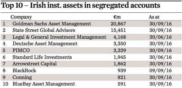 top 10 irish inst assets in segregated accounts