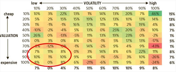 the valuation volatility matrix