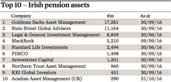 top 10 irish pension assets