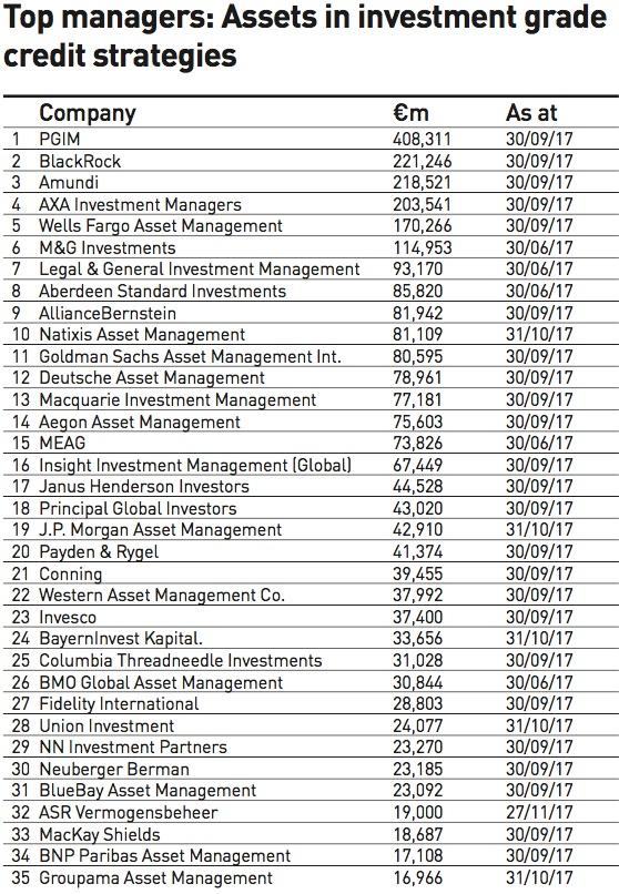 credit managers 2