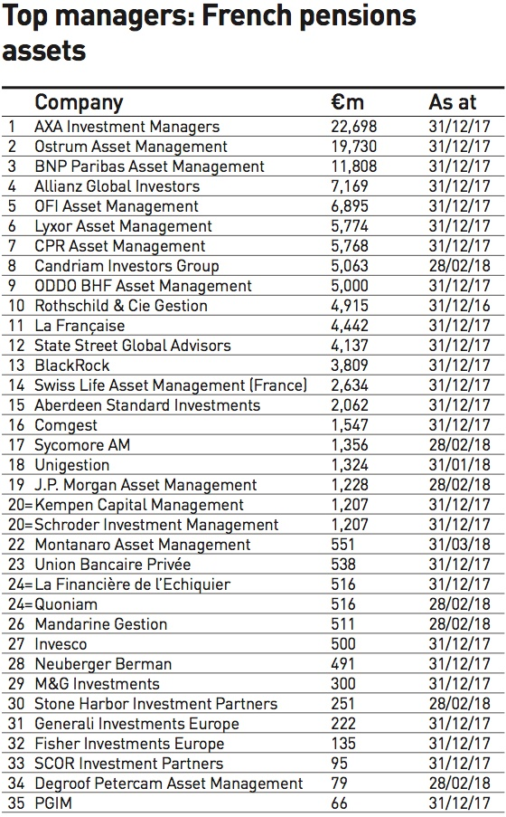 top managers french pensions assets 2018