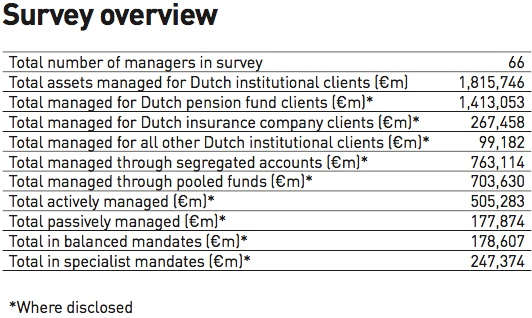 survey overview dutch institutional asset managers 2018