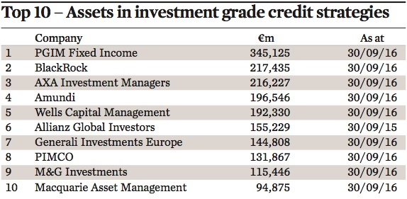 top 10 assets in investment grade credit strategies