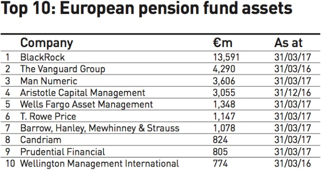 top 10 european pension fund assets