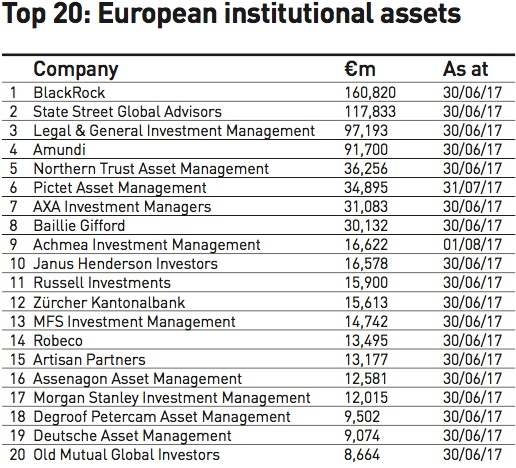 top 20 european institutional assets
