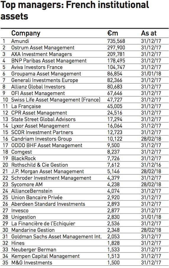 top managers french institutional assets 2018
