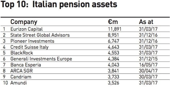top 10 italian pension assets