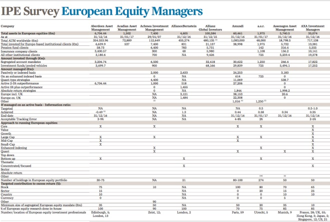 summary - ipe survey european equity managers
