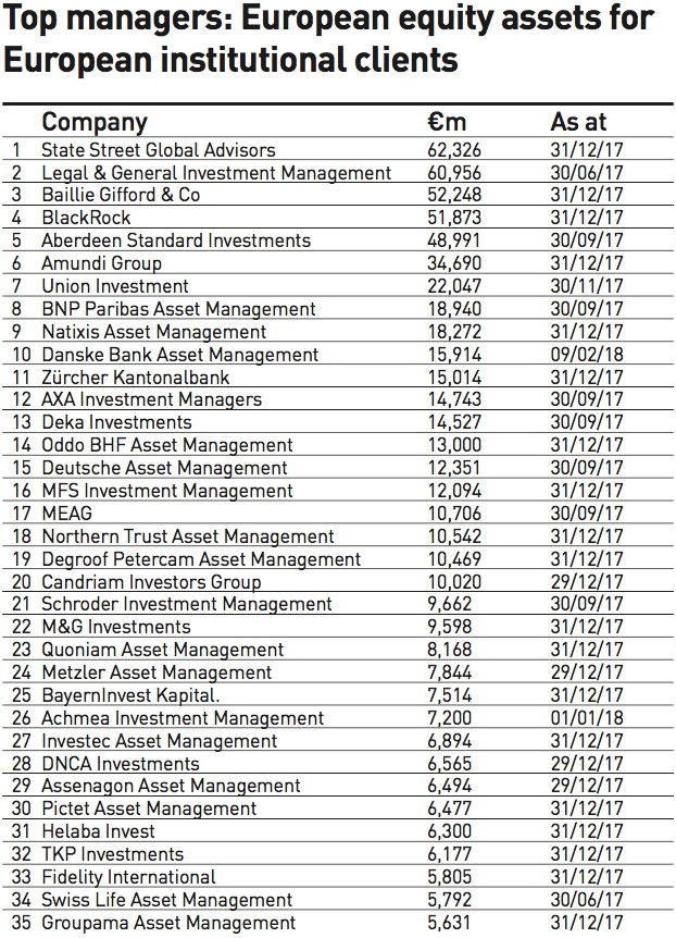 top managers european equity assets for european institutional clients 2018