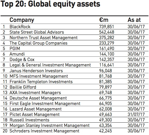 top 20 global equity assets
