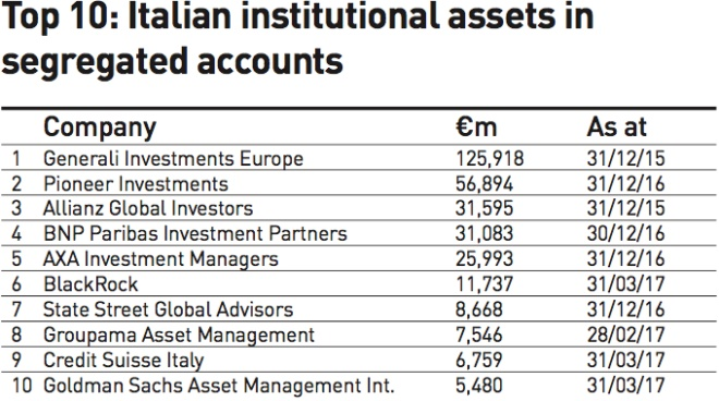 top 10 italian institutional assets in segregated accounts