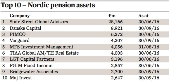 top 10 nordic pension assets