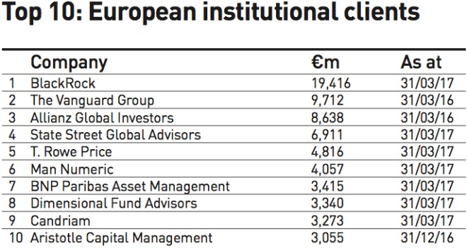 top 10 european institutional clients