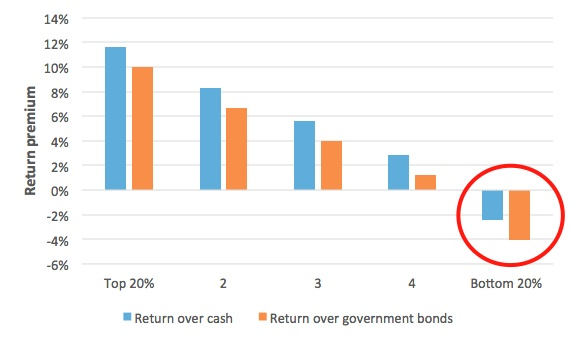 passive investing return premium over cash and government bonds