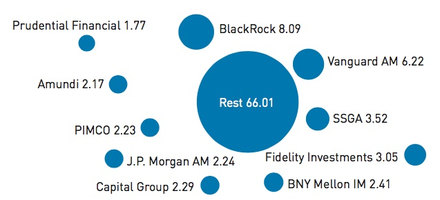 top global managers and the rest