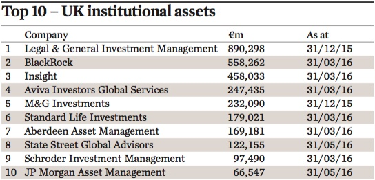 Managers of UK institutional assets 2016 | IPE Surveys | IPE