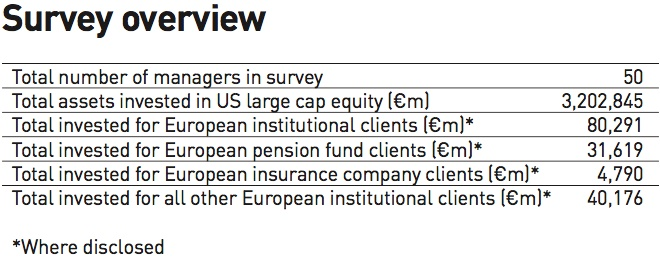 survey overview managers of us large cap equities 2018