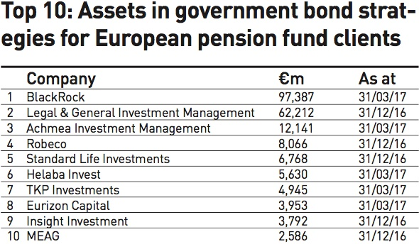 top 10 assets in government bond strategies for european pension fund clients
