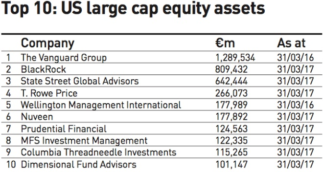 top 10 us large cap equity assets