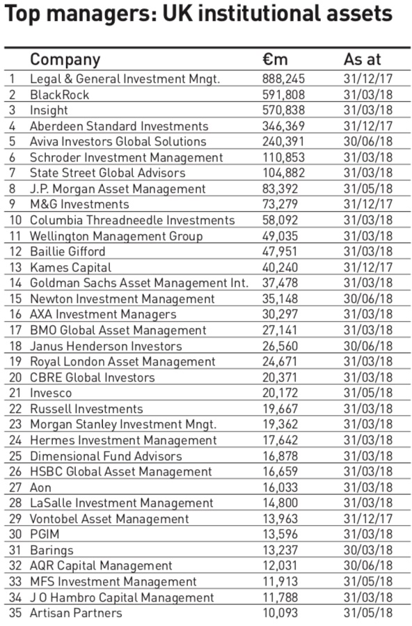 Managers of UK institutional assets 2018   IPE Surveys   IPE