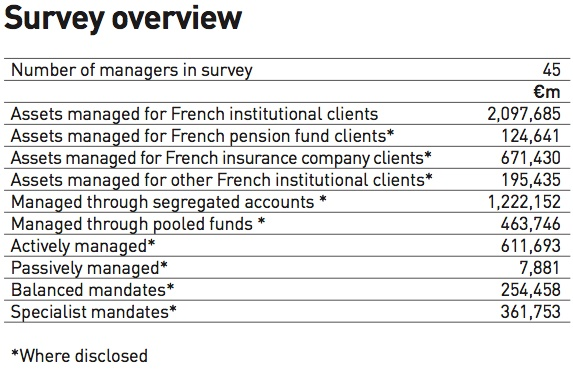 ssurvey overview managers of french institutional assets 2018