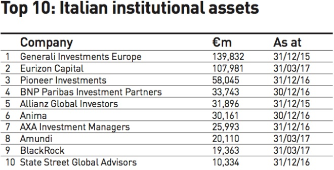 top 10 italian institutional assets