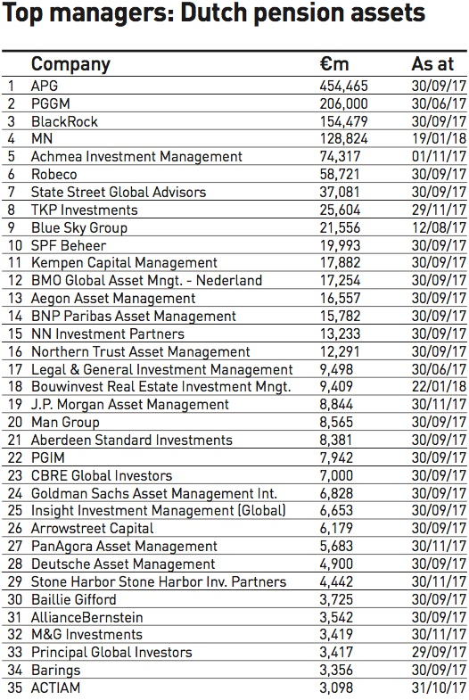 top managers dutch pension assets 2018