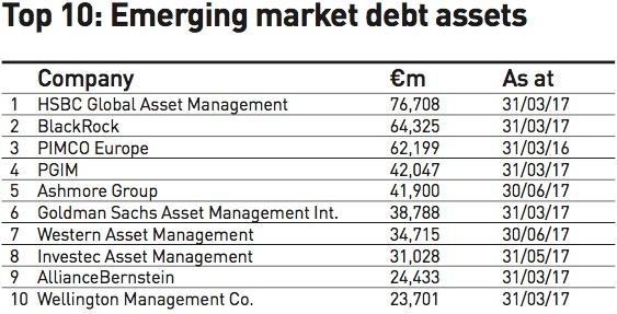 Emerging market debt managers 2017 | IPE Surveys | IPE