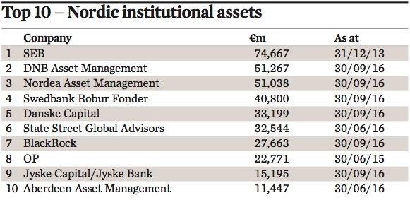 top 10 nordic institutional assets