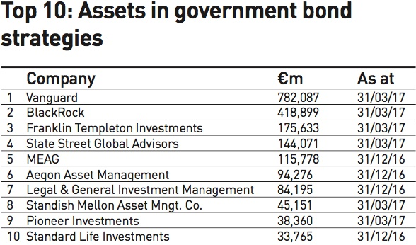 top 10 assets in government bond strategies