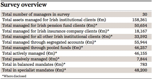 managers of irish institutional assets 2017 survey overview