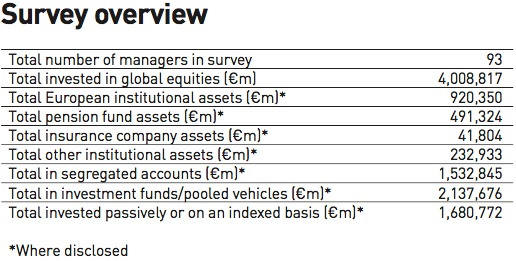 survey overview global equities managers 2017