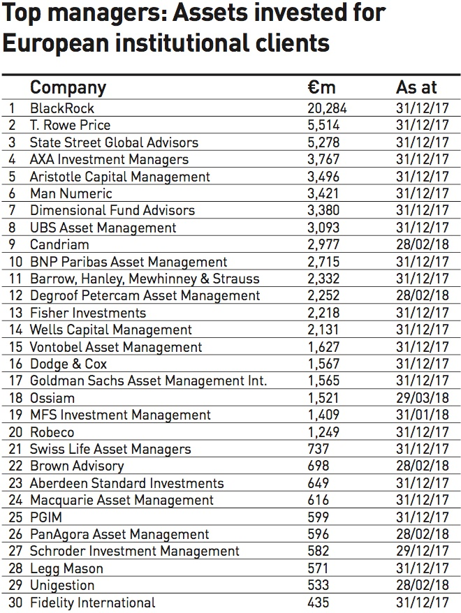 top managers assets invested for european institutional clients 2018