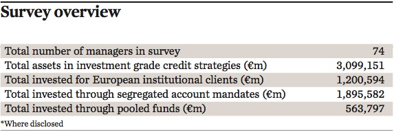 investment grade credit managers survey overview