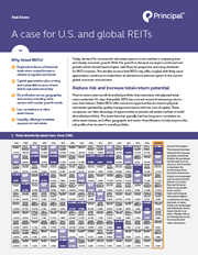 a case for us and global reits